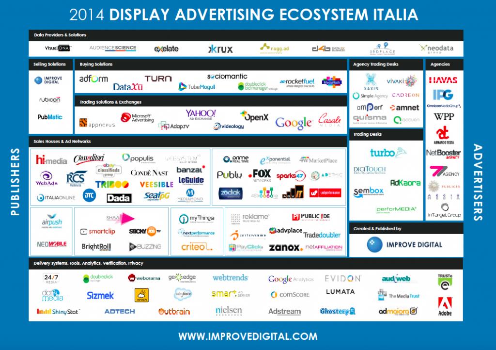 Descrizione mercato pubblicitario italiano - fonte: Improvedigital.com